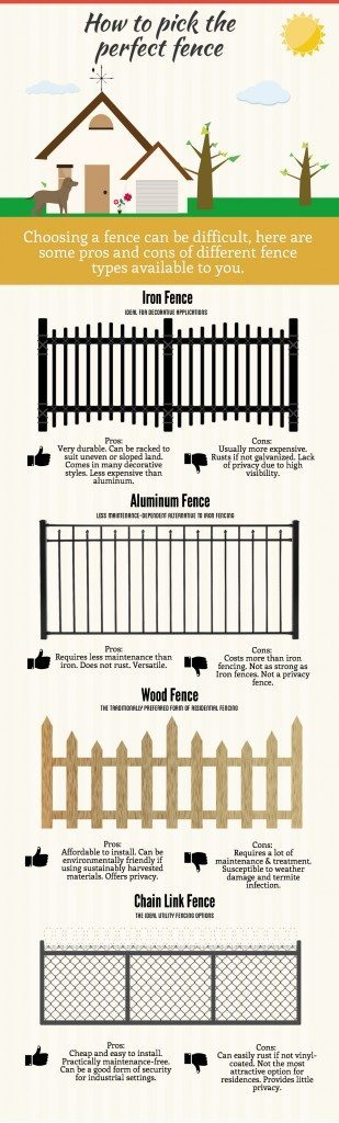 How to Pick the Perfect Fence